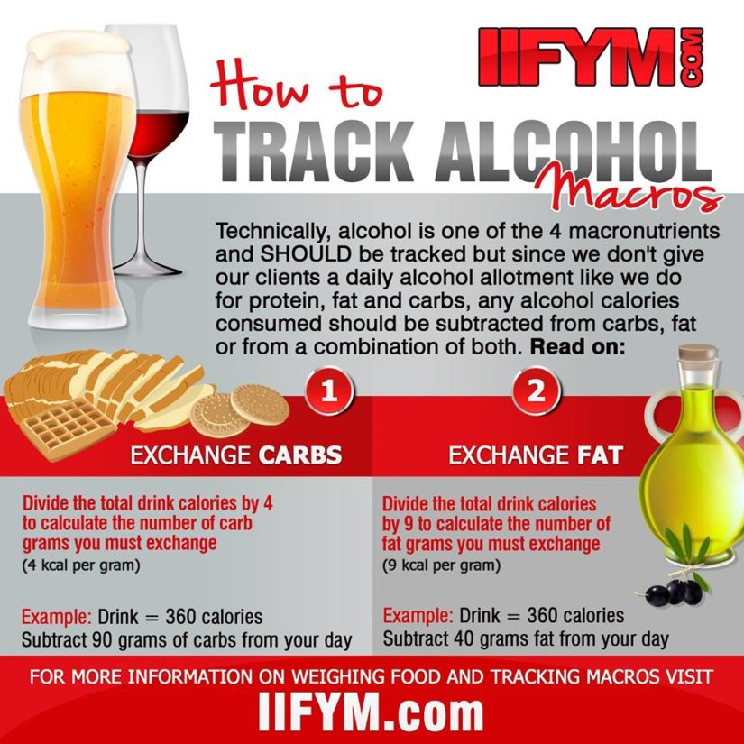 Tracking Alcohol Macros Can I Drink With Iifym Iifym